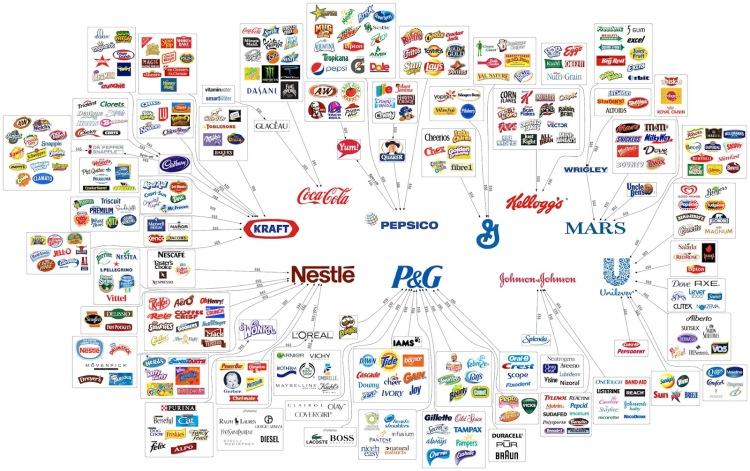retail brands - palm oil