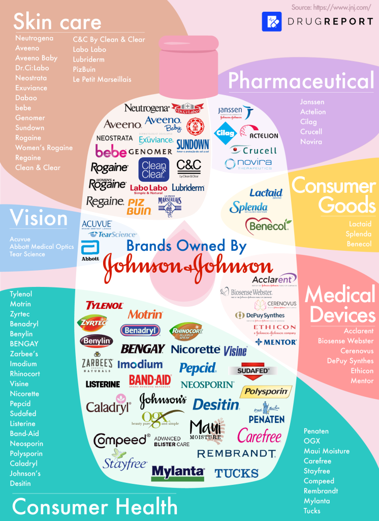 Johnson & Johnson sub-brands