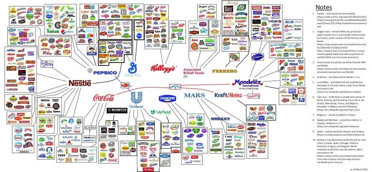 Brand ownership March 2021