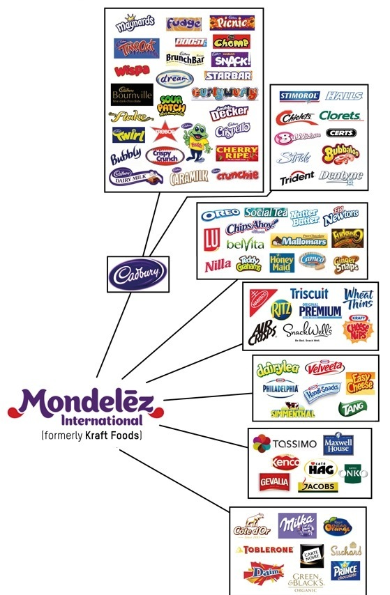 Mondelez own a vast global empire of snackfood, confectionery, food and beverage brands...