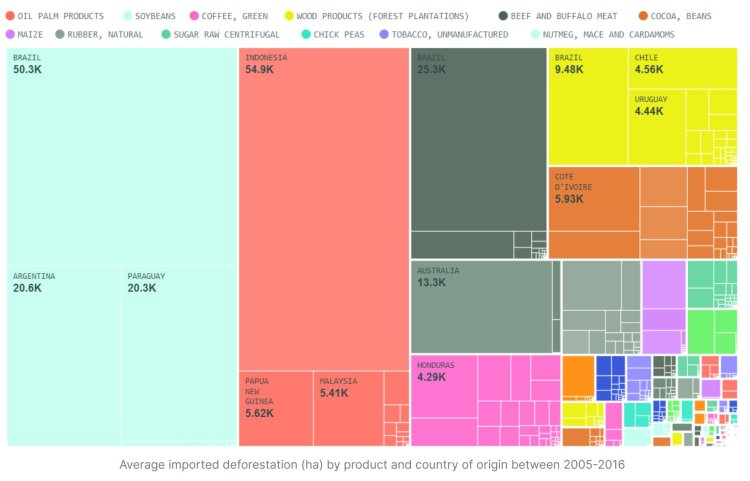 the biggest causes of tropical deforestation on the planet